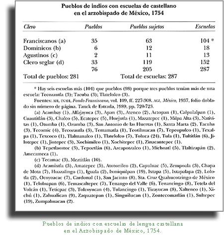 La Educacion Indigena En El Siglo Xviii